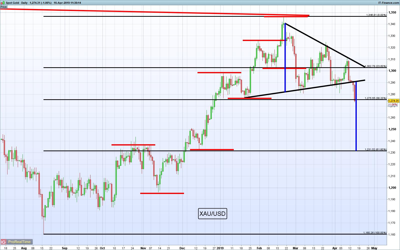 Gráfico de Trading de Oro
