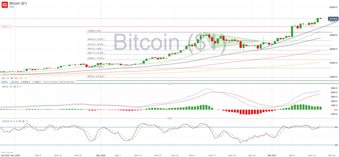 Bitcoin Forecast: BTC/USD Holds Above 50,000, Attracts Investors Looking for Higher Returns