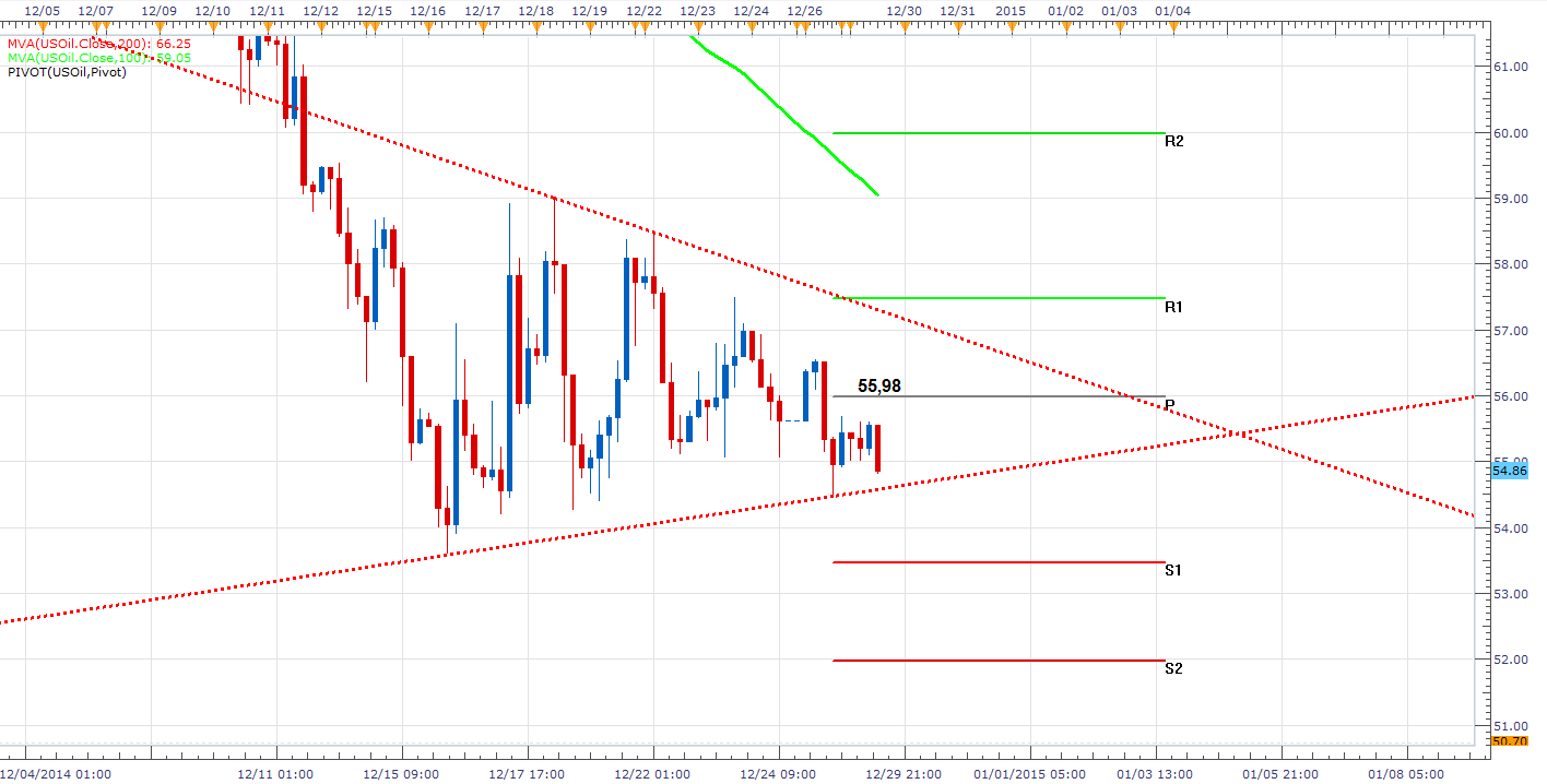 El USOIL opera en un triángulo gracias a la baja volatilidad