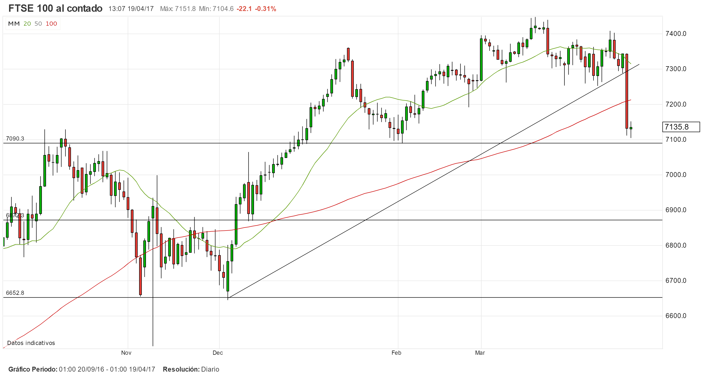 El FTSE100 rompe soportes. ¿Qué viene ahora?