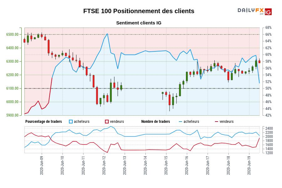 FTSE 100 SENTIMENT CLIENT IG : Les traders sont la vente FTSE 100 pour la première fois depuis juin 09, 2020 quand FTSE 100 se négocié à 6346,00.