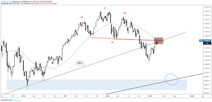 DAX weekly chart, important big-picture spot