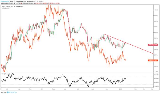 Comparaison des cours EUR/USD et EUR/CHF