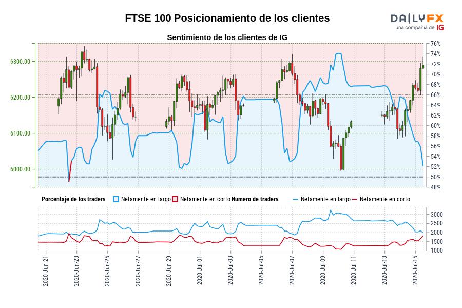 Sentimiento (FTSE 100): Los traders operan en corto en FTSE 100 por primera vez desde jun. 22, 2020 cuando la cotización se ubicaba en 6.287,40.