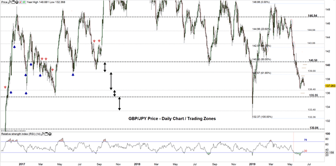 GBP/JPY price daily chart 14-06-19 Zoomed Out