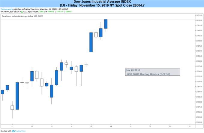 Down Jones Index 2-Hour Price Chart