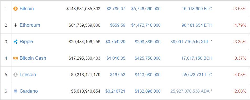 Bitcoin, Ripple, Litecoin - Latest Charts Look Weak | Webinar