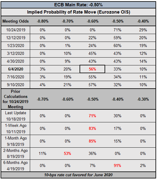 Interest Rate Cut Odds Drop for BOC, ECB, and RBA - Central Bank Watch