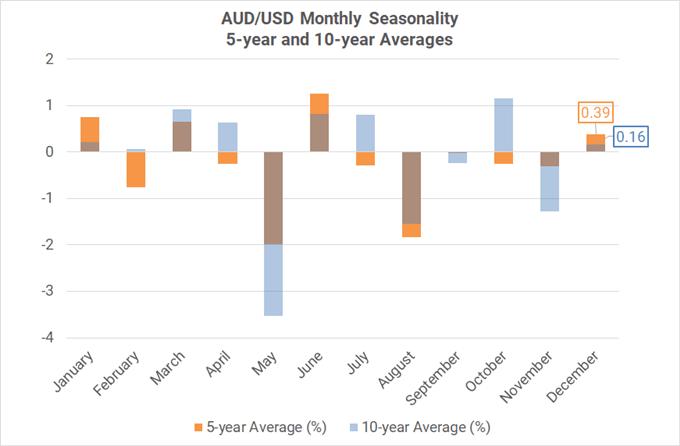 Xu hướng thời vụ theo tháng của cặp AUD/USD ( trung bình 5-10 năm)
