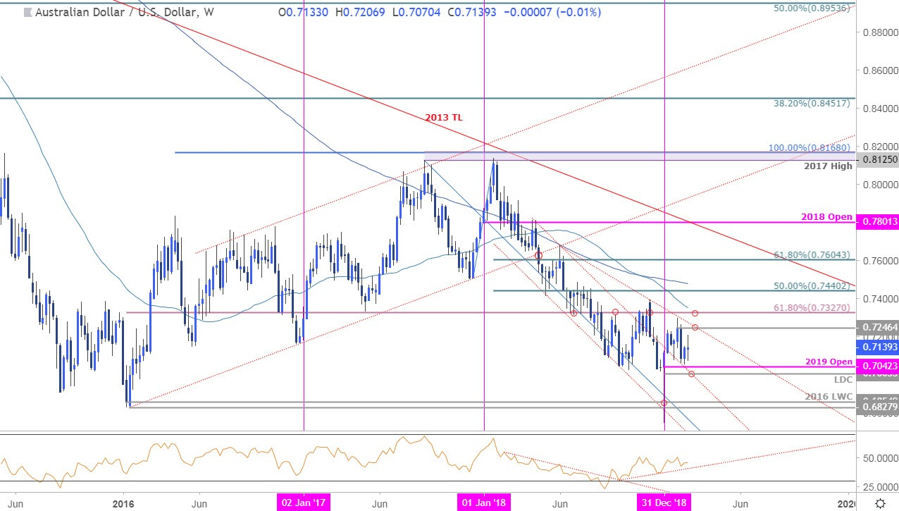Aud Usd Weekly Price Chart