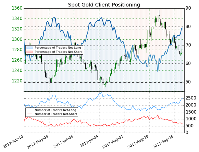 More Downside in Gold Eyes as Sentiment Remains Bearish