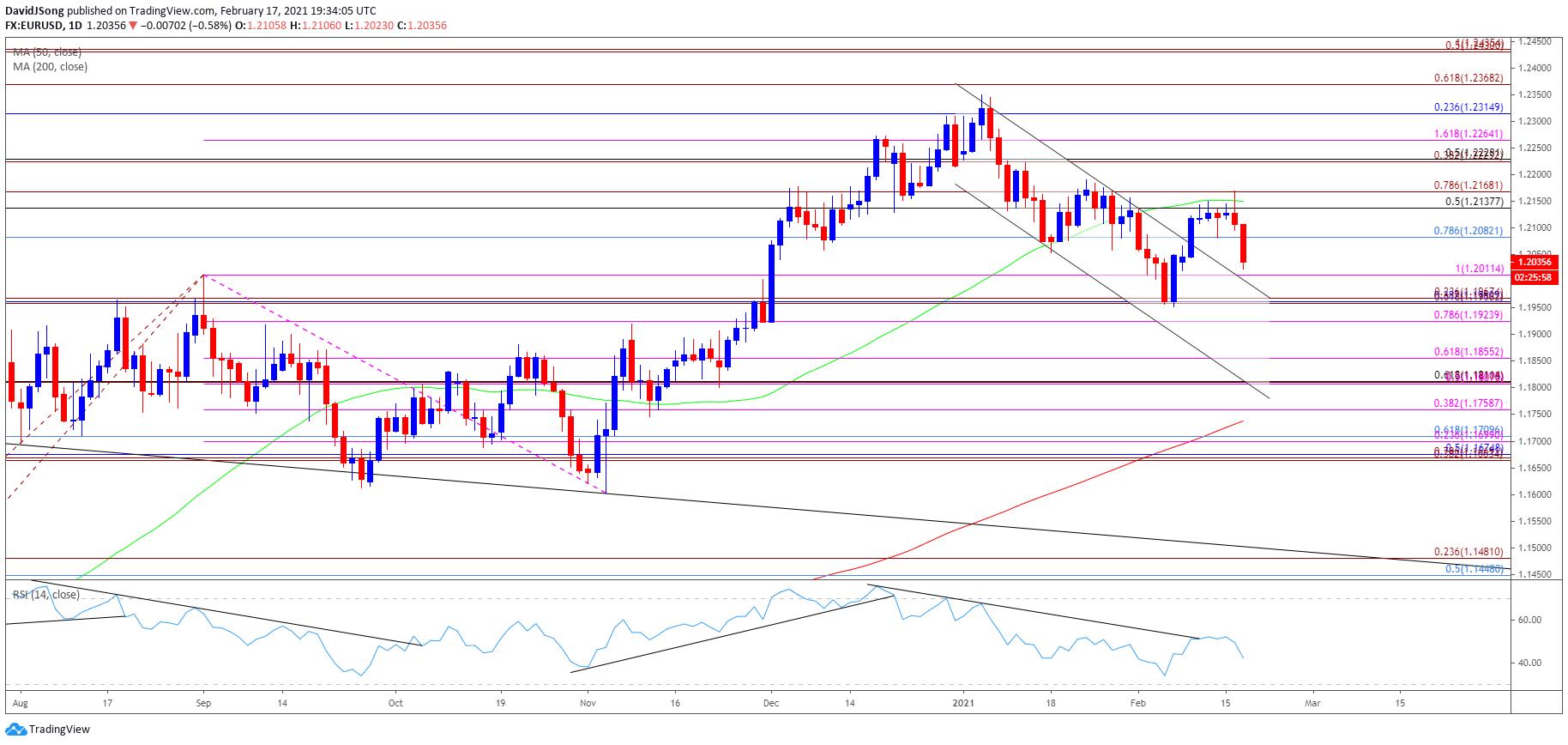EUR/USD Rate Pullback Emerges