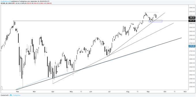 S&P 500 daily chart, positive trend + support