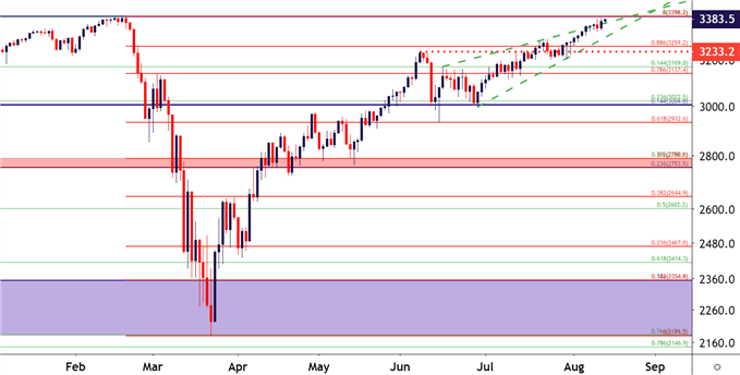SPX SPY ES Daily Price Chart