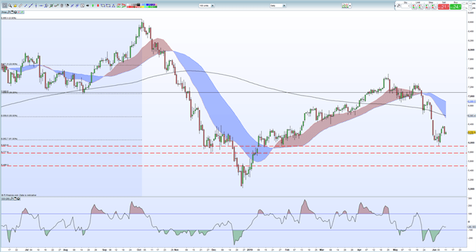 Crude Oil Price Outlook - OPEC Support Confronts Technical Resistance