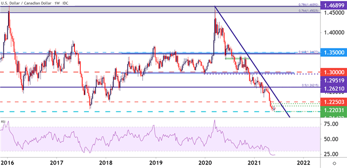 USDCAD Weekly Price Chart