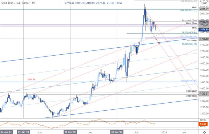 XAU/USD Pre-Election Breakdown to Monthly Lows