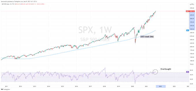 Will There Be a Market Correction in the Near-Term?