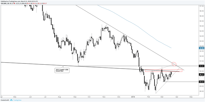 US dollar index (DXY) price action looking corrective