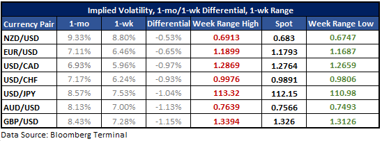 NZD/USD Volatility Expectations Highest, USD/CAD on the Low-end