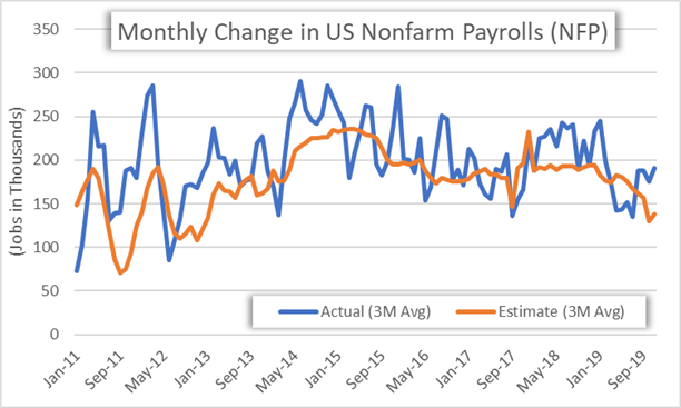 Chart of Monthly Change in Nonfarm Payrolls NFP Report