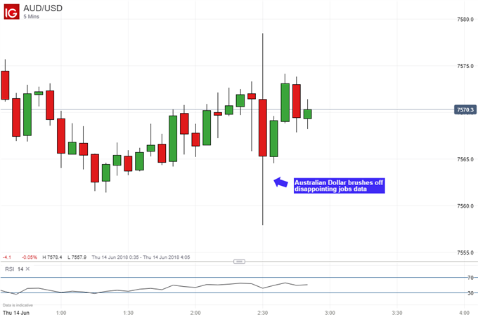 AUD/USD 5 Minute Chart: Reaction to Australia Unemployment Rate