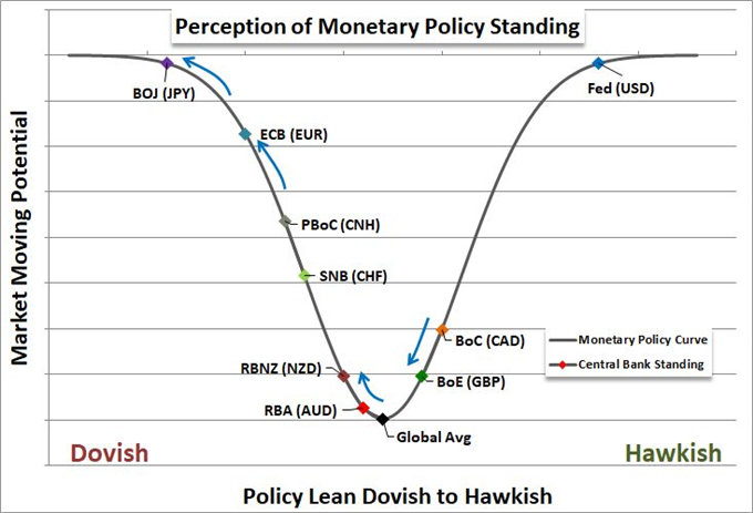 Perception of Monetary Policy Standing