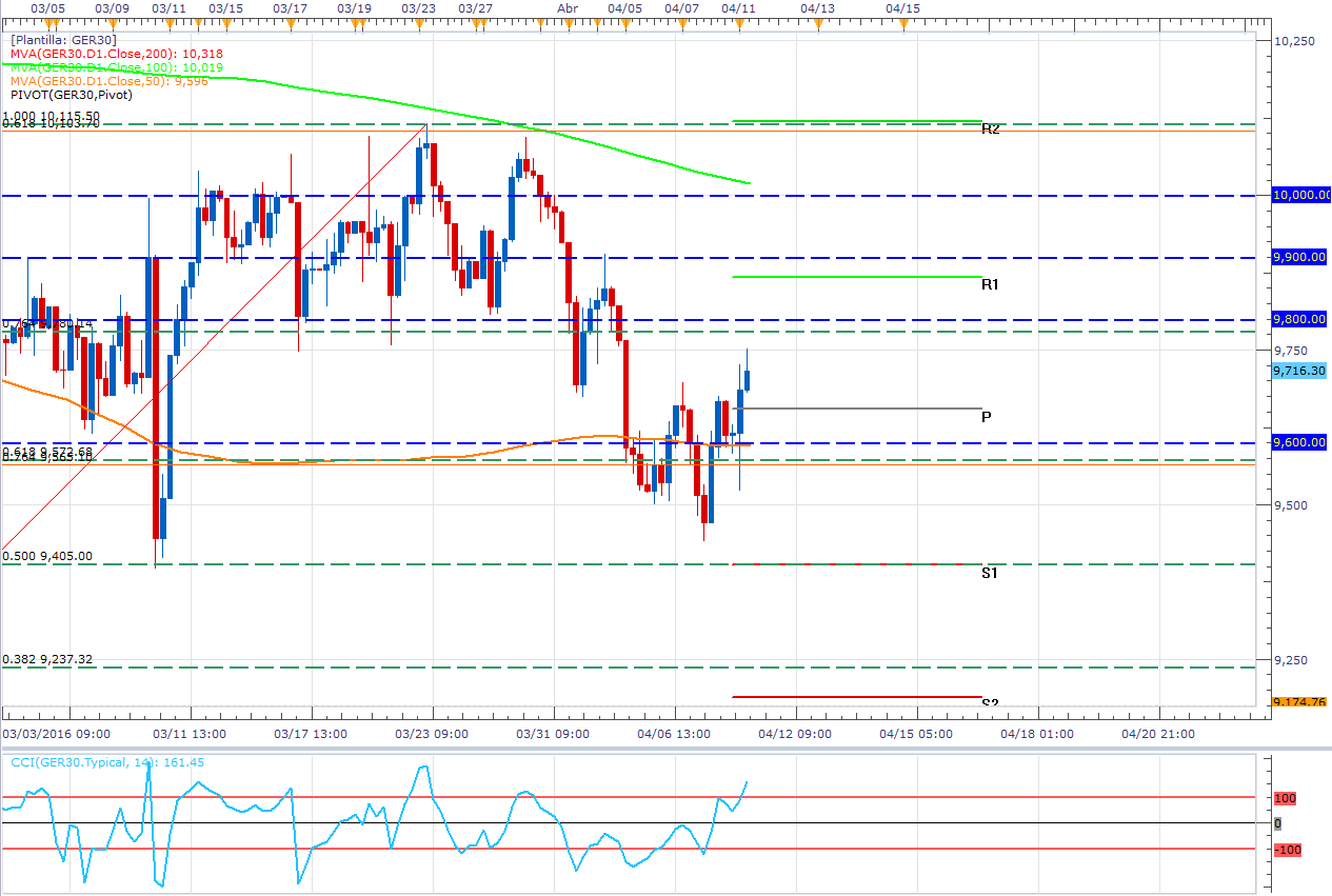 DAX: Ingresa en un rango y espera a Yellen y Obama (Breakout)