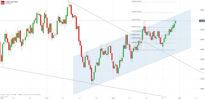 Loonie und Schweizer Franken mit guten Setups - FX Marktüberblick
