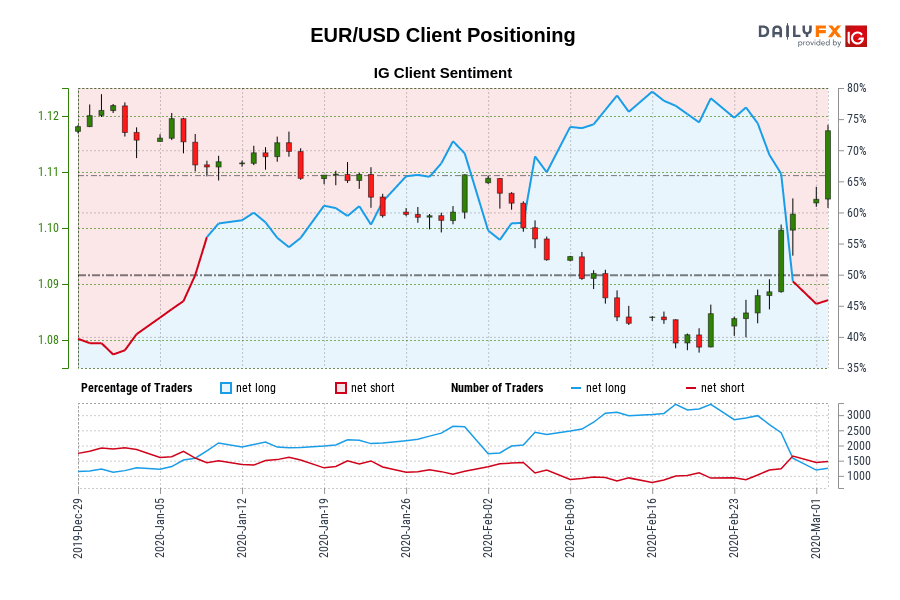EUR/USD IG Client Sentiment: Our data shows traders are now at their least net-long EUR/USD since Jan 02 when EUR/USD traded near 1.12.
