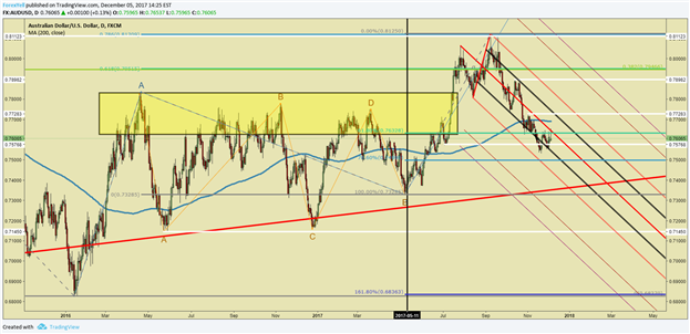 Bearish AUD/USD As RBA on Permahold Mode and Melting Metals