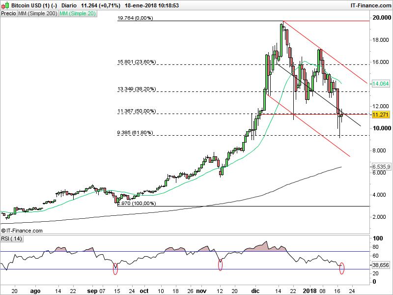 Análisis técnico del precio de Bitcoin y perspectivas de trading
