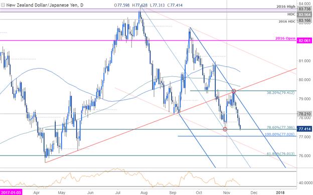 NZD/JPY Price Chart - Daily Timeframe