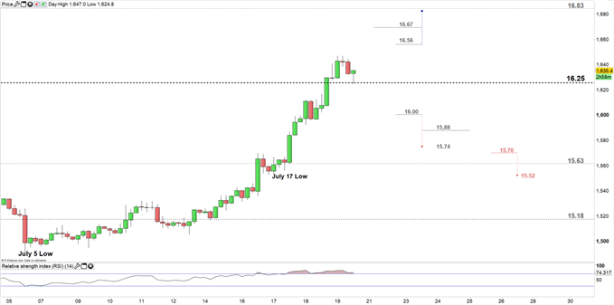 Silver price four- hour chart 19-07-19