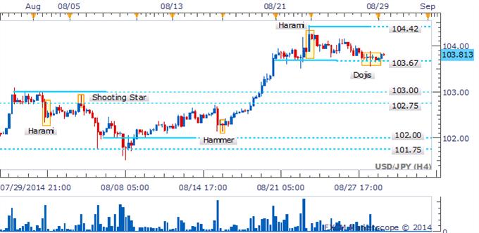 Ensamble de Dojis en USD/JPY resalta la duda por parte de los traders