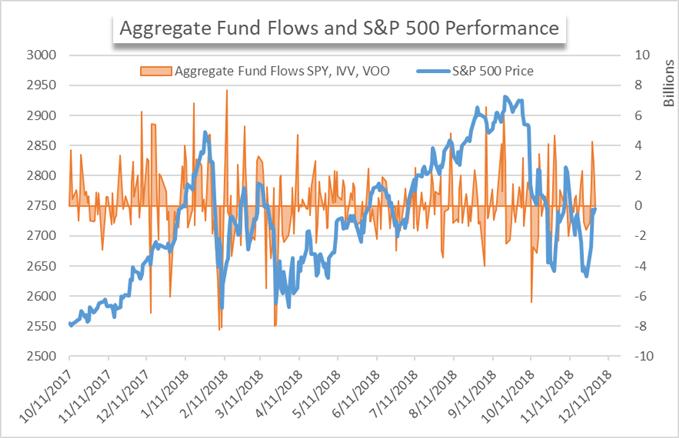 SPY, VOO, IVV etf fund flows