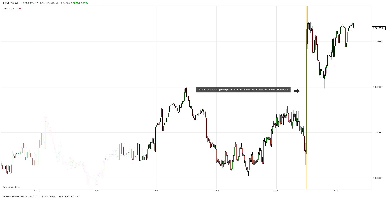 USD/CAD dispara al alza tras datos decepcionantes del IPC de Canadá