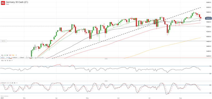 DAX 30, S&P 500 Key Levels to Watch