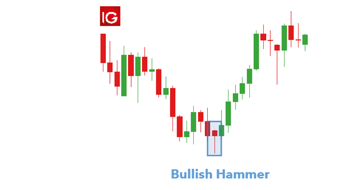 Hammer candle appearing at the base of a downtrend