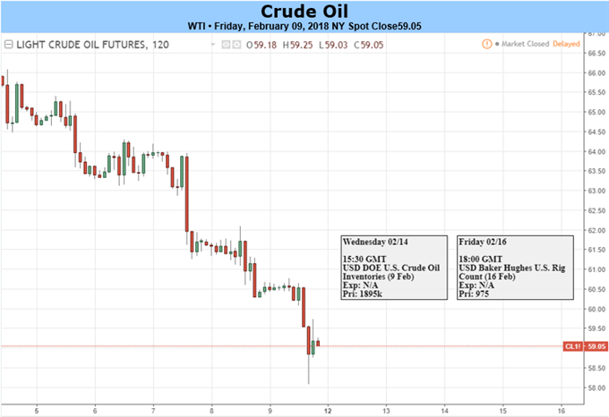 Crude Oil Price Tests Key Trendline As Market Vol Spikes