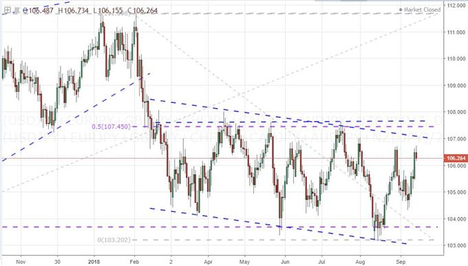 A Convergence of Technicals and Fundamentals May Stage Yen Trade Opportunities