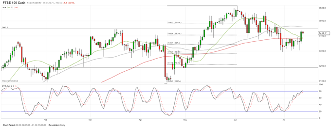 Sell FTSE 100 as Moving Averages Converge