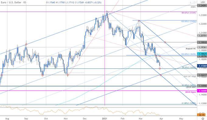 EUR/USD Plummets Towards 1.17- Bear March into April