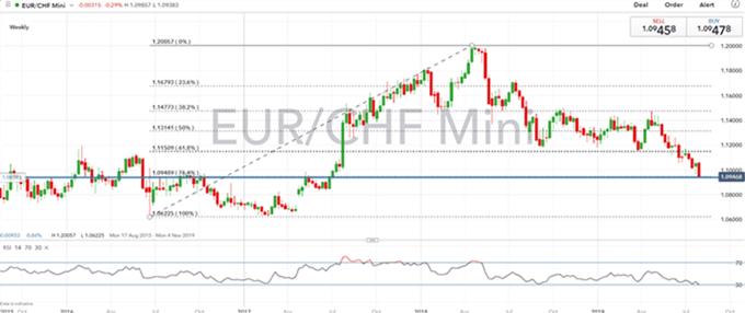 Gráfico diario EUR/CHF - 02/08/2019