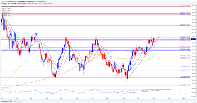 USD/JPY Stalls at July-High; Outlook Unfazed by Powell Appointment