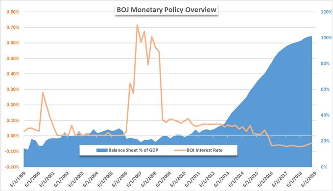 change in bank of japan balance sheet due to quantitative easing