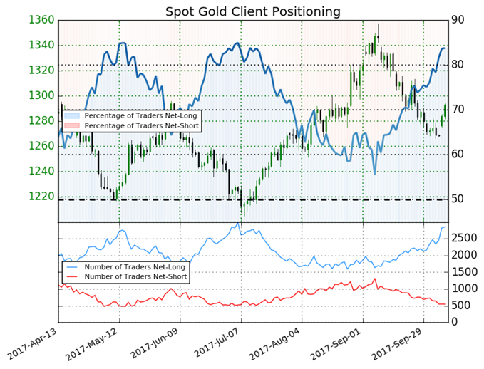 Gold Bias Remains Bearish Despite Early-October Rebound