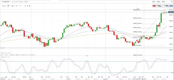 La paire GBP/JPY est haussière après la correction baissière
