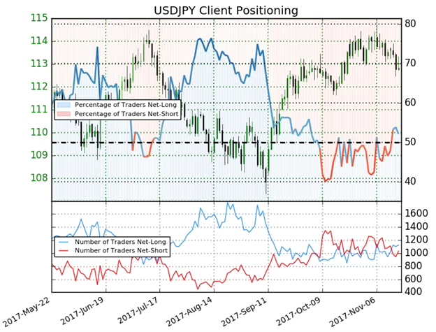 USD/JPY Showing Failure to Launch as Commodities Sag on Sentiment