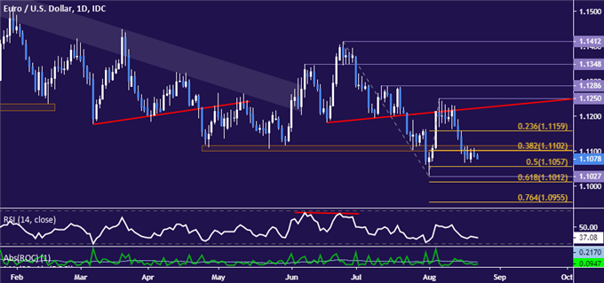 EUR/USD Technical Analysis: Euro Sellers Search for Spark
